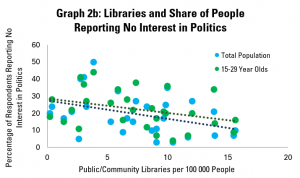 Graph 2b: Libraries and Share of People Reporting No Interest in Politics