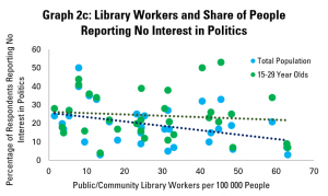 Graph 2c: Library Workers and Share of People Reporting No Interest in Politics