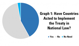 Graph 1: Have Countries Acted to Implement the Treaty in National Law?