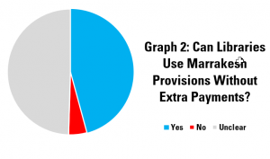 Graph 2: Can Libraries Use Marrakesh Provisions Without Extra Payments?
