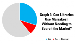 Graph 3: Can Libraries Use Marrakesh Without Needing to Search the Market?