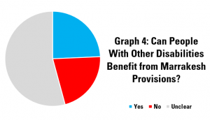 Graph 4: Can People With Other Disabilities Benefit from Marrakesh Provisions?