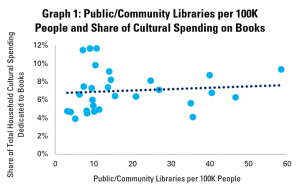 Graph 1: Public/Community Libraries per 100K People and Share of Cultural Spending on Books