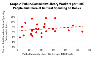 Graph 2: Public/Community Library Workers per 100K People and Share of Cultural Spending on Books