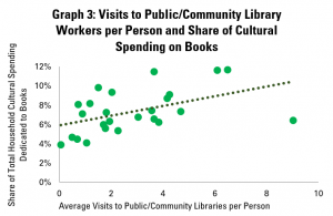 Graph 3: Visits to Public/Community Libraries per Person and Share of Cultural Spending on Books