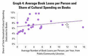 Graph 4: Average Book Loans per Person and Share of Cultural Spending on Books