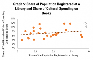 Graph 5: Share of Population Registered at a Library and Share of Cultural Spending on Books