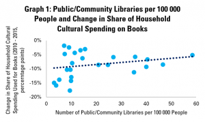 Graph 1: Public/Community Libraries per 100 000 People and Change in Share of Household Cultural Spending on Books