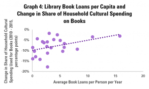 Graph 4: Library Book Loans per Capita and Change in Share of Household Cultural Spending on Books