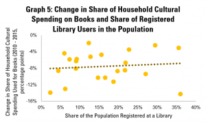 Graph 5: Change in Share of Household Cultural Spending on Books and Share of Registered Library Users in the Population