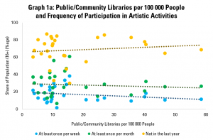 Graph 1a: Public/Community Libraries per 100 000 People and Frequency of Participation in Artistic Activities