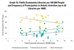 Graph 1b: Public/Community Libraries per 100 000 People and Frequency of Participation in Artistic Activities (up to 20 Libraries per 100K)