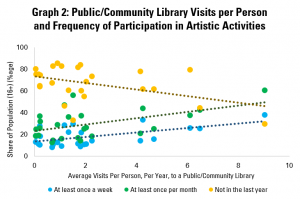 Graph 2: Public/Community Library Visits per Person and Frequency of Participation in Artistic Activities