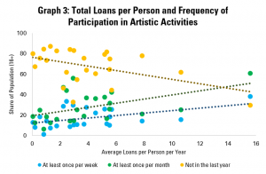 Graph 3: Total Loans per Person and Frequency of Participation in Artistic Activities
