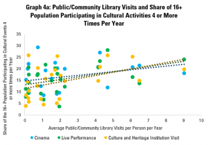Graph 4a: Public/Community Library Visits and Share of 16+ Population Participating in Cultural Activities 4 or More Times Per Year