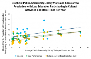Graph 4b: Public/Community Library Visits and Share of 16+ Population with Low Education Participating in Cultural Activities 4 or More Times Per Year