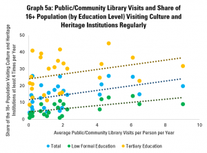 Graph 5a: Public/Community Library Visits and Share of 16+ Population (by Education Level) Visiting Culture and Heritage Institutions Regularly