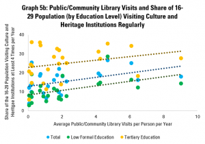 Graph 5b: Public/Community Library Visits and Share of 16-29 Population (by Education Level) Visiting Culture and Heritage Institutions Regularly