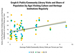 Graph 6: Public/Community Library Visits and Share of Population (by Age) Visiting Culture and Heritage Institutions Regularly