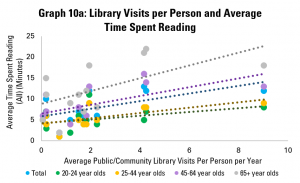 Graph 10a: Library Visits per Person and Average Time Spent Reading