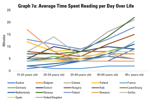Graph 7a: Average Time Spent Reading per Day Over Life