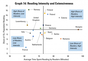 Graph 7d: Reading Intensity and Extensiveness