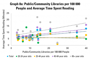 Graph 8a: Public/Community Libraries per 100 000 People and Average Time Spent Reading