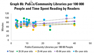 Graph 8b: Public/Community Libraries per 100 000 People and Time Spent Reading by Readers