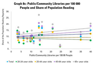Graph 8c: Public/Community Libraries per 100 000 People and Share of Population Reading
