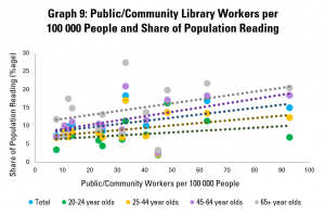 Graph 9: Public/Community Library Workers per  100 000 People and Share of Population Reading